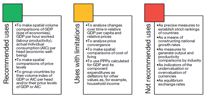 Uses of Purchasing Power Parities (PPPs)