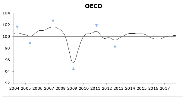 Stable growth momentum in the OECD area