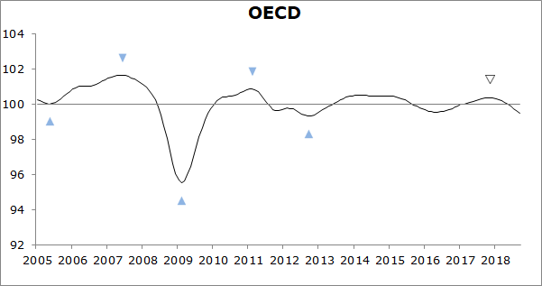 CLIs continue to signal easing growth momentum in the OECD area