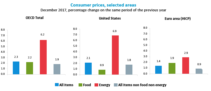 Consumer prices, selected areas, December 2017, percentage change on the same month of the previous year