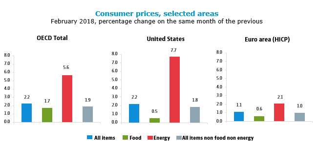 Consumer prices, selected areas