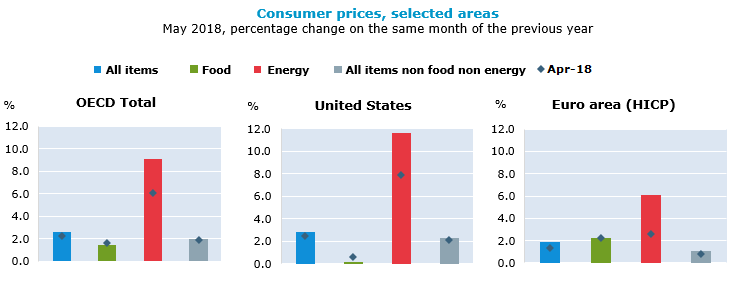 Consumer prices, selected areas, May 2018, percentage change on the same period of the previous year