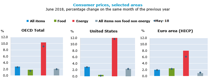 OECD annual inflation up to 2.8% in June 2018, driven by energy and food prices