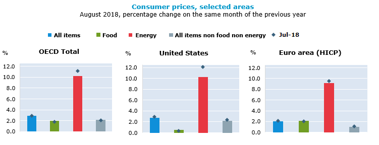 Consumer prices, selected areas, August 2018, percentage change on the same period of the previous year