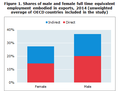 Shares of male and female FTE employment embodied in exports, 2014 (unweighted average of OECD countries included in the study)