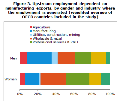 Upstream employment dependent on manufacturing exports, by gender and industry where the employment is generated (weighted average of OECD countries included in the study)