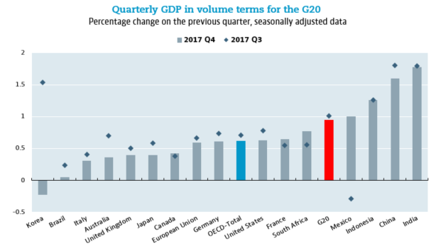 Quarterly GDP in volume terms for the G20 Percentage change on the previous quarter, seasonally adjusted data