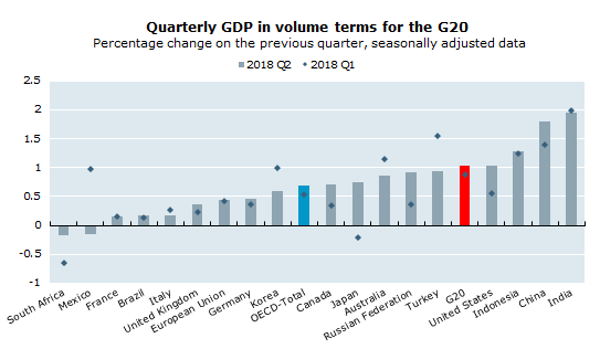 Quarterly GDP in volume terms for the G20,  Percentage change on the previous quarter, seasonally adjusted data