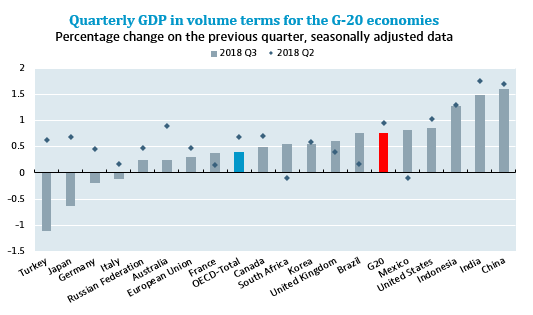 GDP growth weakens in a majority of G-20 economies