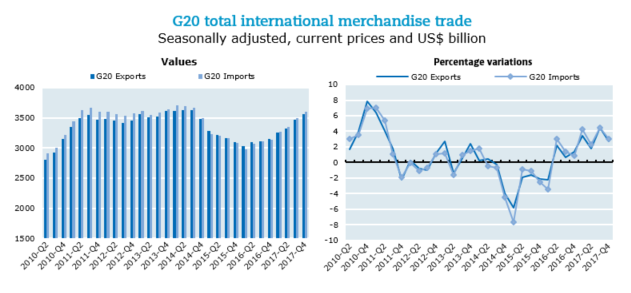 International Trade: The Position of Africa in Global Merchandise Trade