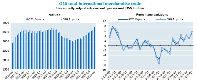 International trade statistics: trends in first quarter 2018