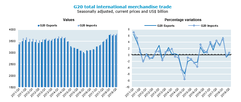 Weak growth of G20 international merchandise trade in third quarter of 2018