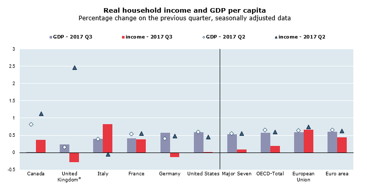 OECD household income growth continues to lag GDP growth, slowing to 0.2% in third quarter of 2017