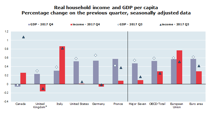 Real household income and GDP per capita