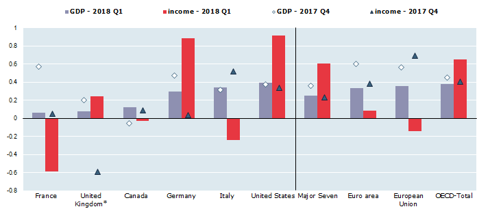 Real household income and GDP per capita, Percentage change on the previous quarter, seasonally adjusted data