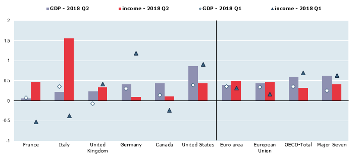 OECD household income growth slows to 0.3%, lagging behind GDP growth in second quarter of 2018