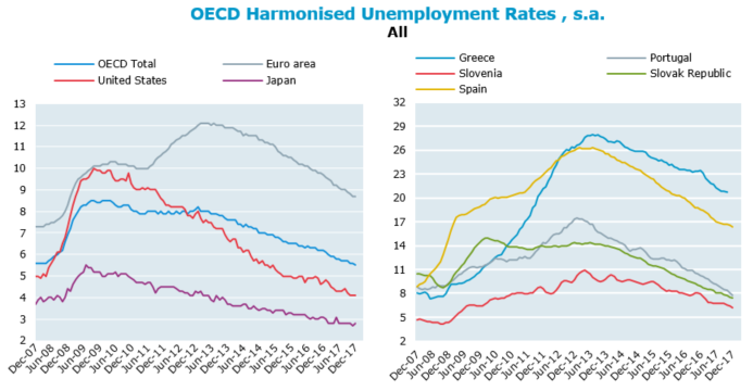 OECD unemployment rate in December 2017 falls below its pre-crisis level