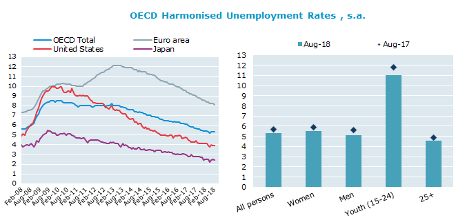 OECD unemployment rate stable at 5.3% in August 2018