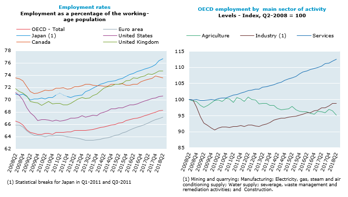 OECD employment rate increases to 68.3% in the second quarter of 2018