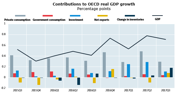 Contributions to OECD real GDP growth, Percentage points