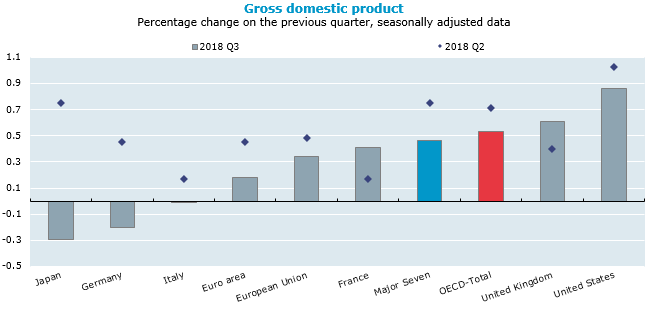 OECD GDP growth slows to 0.5% in third quarter of 2018