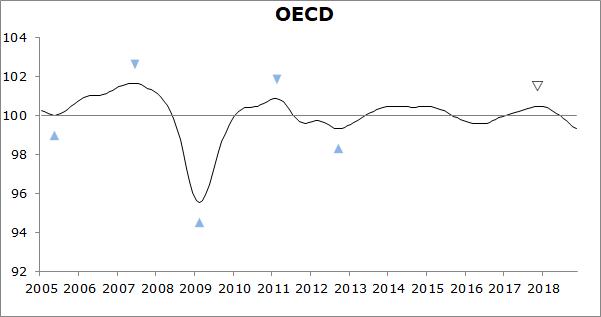 Composite Leading Indicators (CLI), OECD, January 2019 - OECD