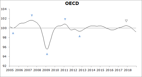 OECD CLIs continue to point to easing growth momentum in most major economies