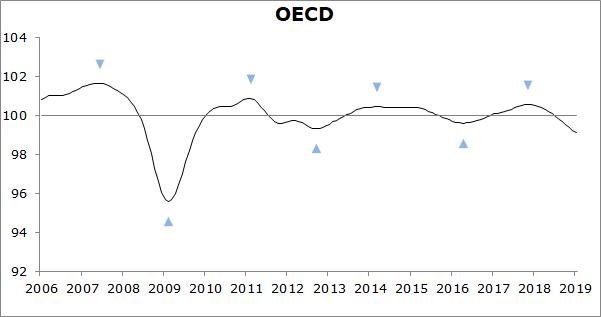 Composite Leading Indicators (MEI)