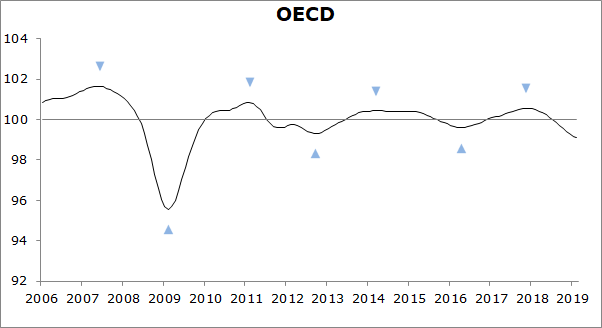Easing growth momentum in the OECD area