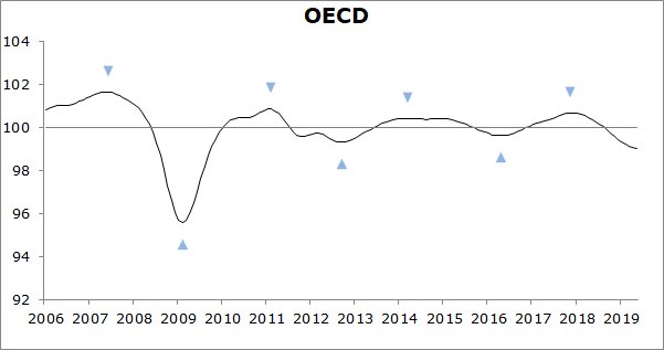 Stabilising growth momentum in the OECD area