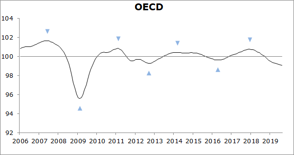 Easing growth momentum expected to continue in largest OECD economies