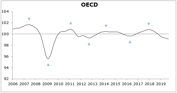 CLIs continue to point to stable below-trend growth momentum in the OECD area
