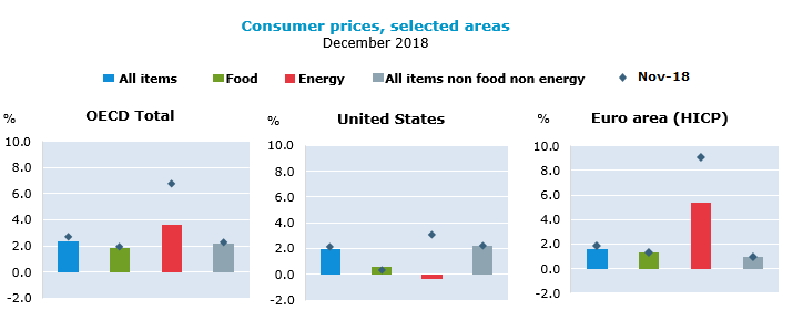 Consumer prices, selected areas, December 2018, percentage change on the same period of the previous year