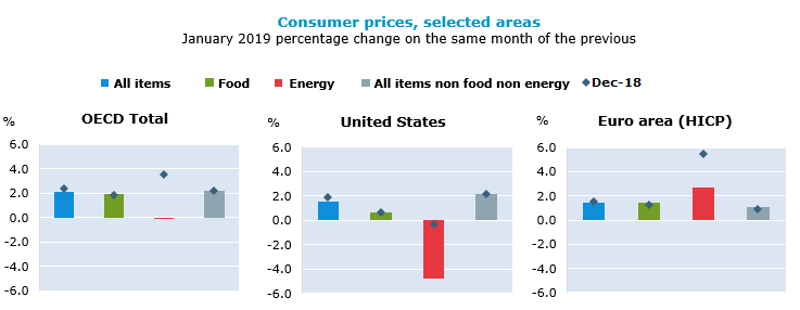 Consumer prices, selected areas, January 2019, percentage change on the same period of the previous year