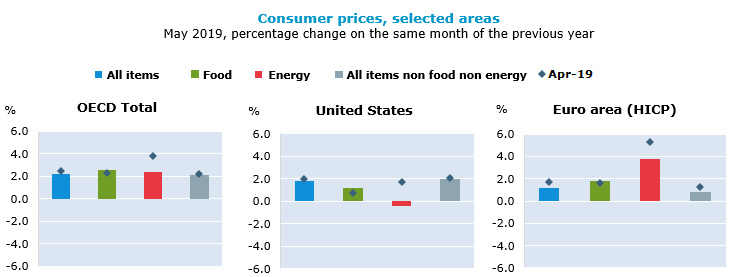OECD annual inflation slows to 2.3% in May 2019