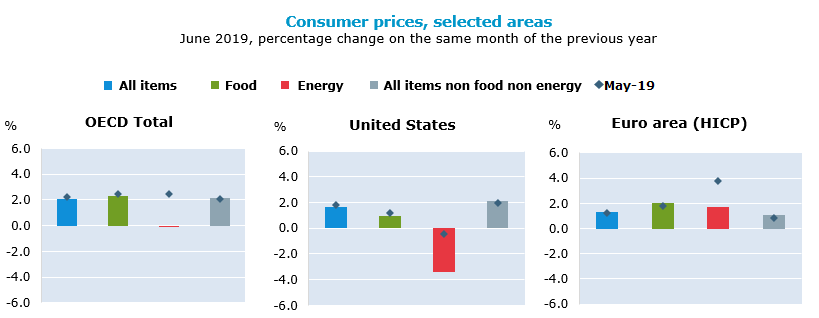 OECD annual inflation slows to 2.1% in June 2019
