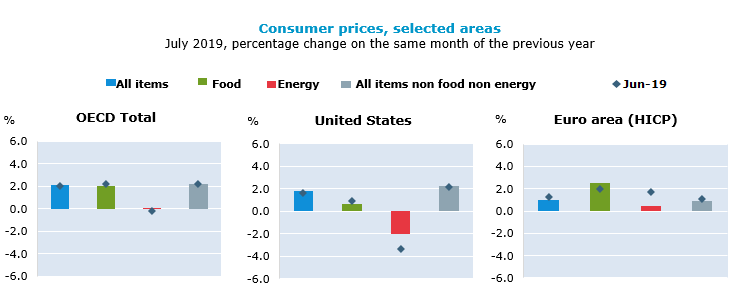 OECD annual inflation nudges up to 2.1% in July 2019