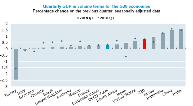 Stable GDP growth in G20 area