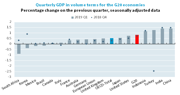 G20 GDP Growth - First quarter of 2019, OECD - OECD