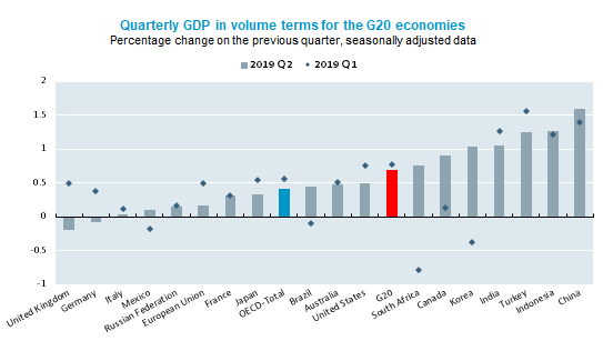 G20 growth slows to 0.7% in second quarter of 2019