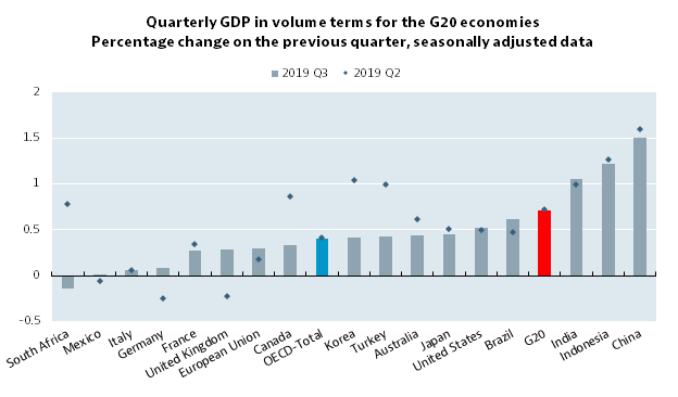 GDP growth slows in most G20 economies in third quarter of 2019