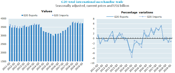 G20 international merchandise trade growth remains weak in first quarter 2019
