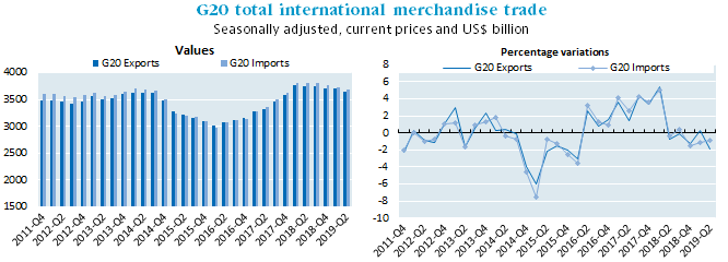 G20 international merchandise trade continues to fall in the second quarter of 2019