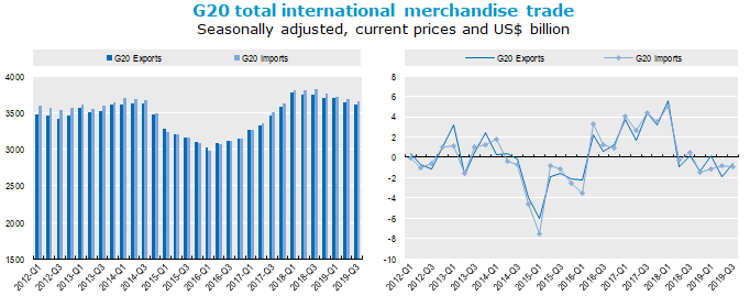G20 international merchandise trade continues to slow in third quarter of 2019