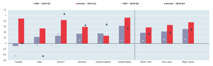 Growth and economic well-being: first quarter 2019, OECD - OECD