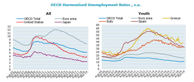 OECD unemployment rate down to 5.2% in February 2019