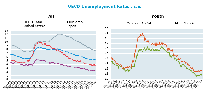 OECD unemployment rate stable at 5.3% in March 2019