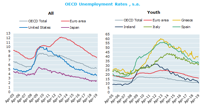 OECD unemployment rate falls to 5.2% in April 2019