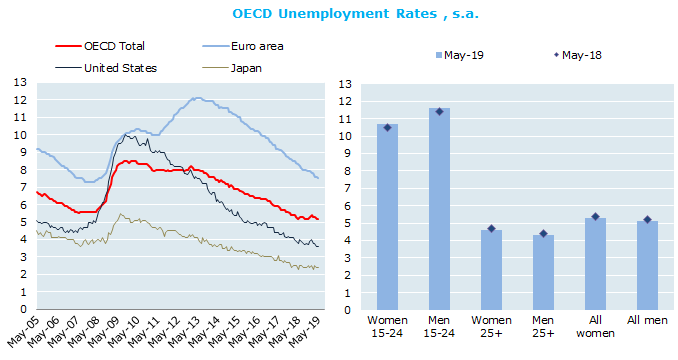 OECD unemployment rate stable at 5.2% in May 2019