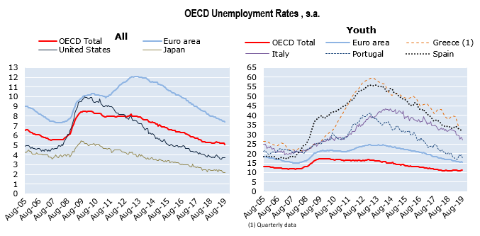 OECD unemployment rate down to 5.1% in August 2019